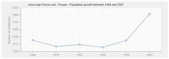 Population Roujan