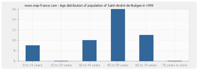 Age distribution of population of Saint-André-de-Buèges in 1999