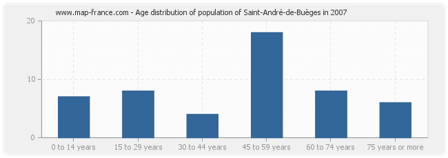 Age distribution of population of Saint-André-de-Buèges in 2007