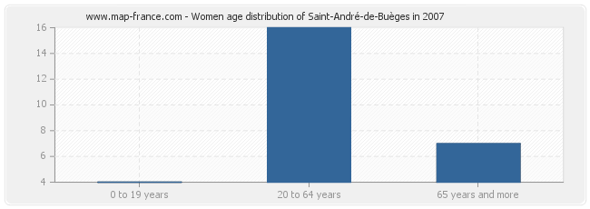Women age distribution of Saint-André-de-Buèges in 2007