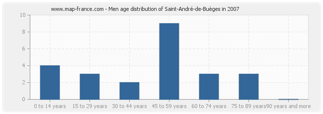 Men age distribution of Saint-André-de-Buèges in 2007