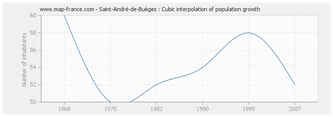 Saint-André-de-Buèges : Cubic interpolation of population growth