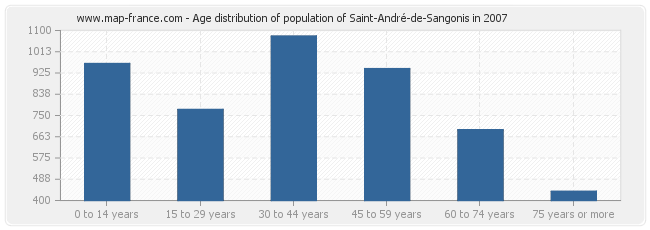 Age distribution of population of Saint-André-de-Sangonis in 2007