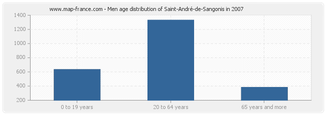 Men age distribution of Saint-André-de-Sangonis in 2007