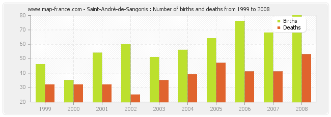 Saint-André-de-Sangonis : Number of births and deaths from 1999 to 2008