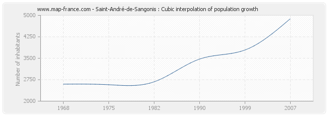 Saint-André-de-Sangonis : Cubic interpolation of population growth