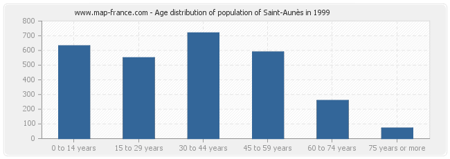 Age distribution of population of Saint-Aunès in 1999