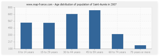 Age distribution of population of Saint-Aunès in 2007