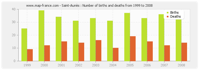 Saint-Aunès : Number of births and deaths from 1999 to 2008