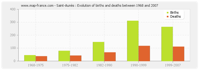Saint-Aunès : Evolution of births and deaths between 1968 and 2007