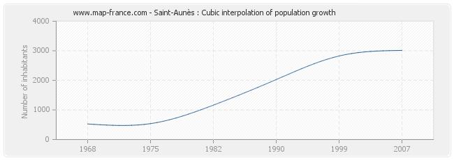 Saint-Aunès : Cubic interpolation of population growth