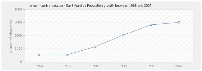 Population Saint-Aunès