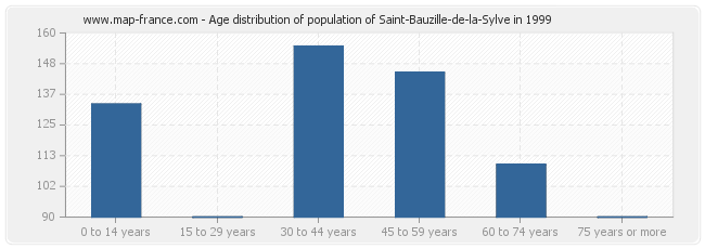 Age distribution of population of Saint-Bauzille-de-la-Sylve in 1999