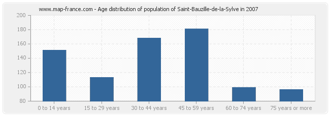 Age distribution of population of Saint-Bauzille-de-la-Sylve in 2007
