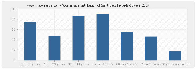 Women age distribution of Saint-Bauzille-de-la-Sylve in 2007