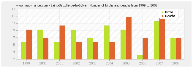 Saint-Bauzille-de-la-Sylve : Number of births and deaths from 1999 to 2008