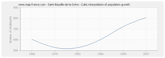 Saint-Bauzille-de-la-Sylve : Cubic interpolation of population growth