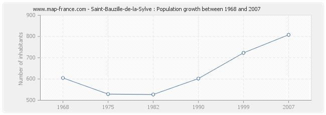 Population Saint-Bauzille-de-la-Sylve