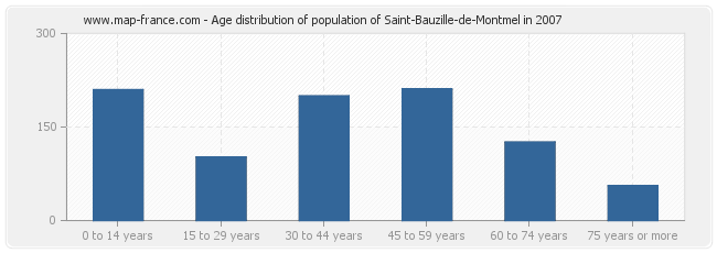 Age distribution of population of Saint-Bauzille-de-Montmel in 2007