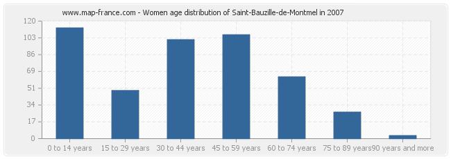 Women age distribution of Saint-Bauzille-de-Montmel in 2007
