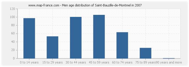 Men age distribution of Saint-Bauzille-de-Montmel in 2007