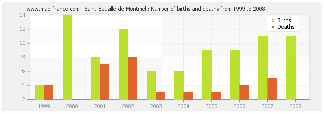 Saint-Bauzille-de-Montmel : Number of births and deaths from 1999 to 2008