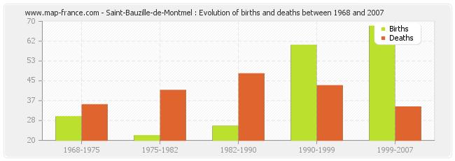 Saint-Bauzille-de-Montmel : Evolution of births and deaths between 1968 and 2007