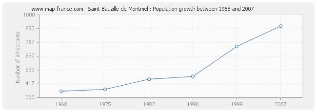 Population Saint-Bauzille-de-Montmel