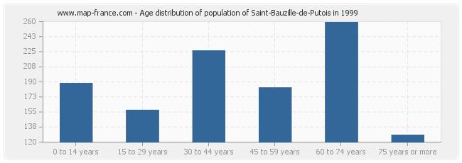 Age distribution of population of Saint-Bauzille-de-Putois in 1999