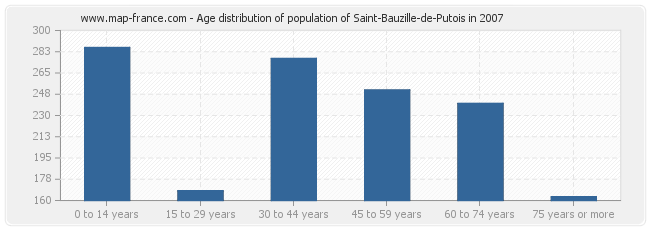 Age distribution of population of Saint-Bauzille-de-Putois in 2007