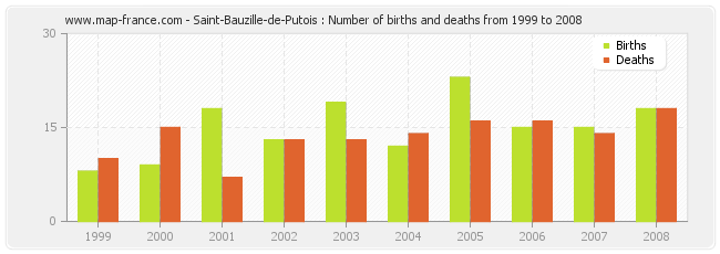 Saint-Bauzille-de-Putois : Number of births and deaths from 1999 to 2008