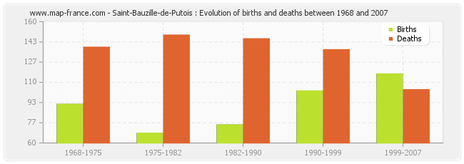Saint-Bauzille-de-Putois : Evolution of births and deaths between 1968 and 2007