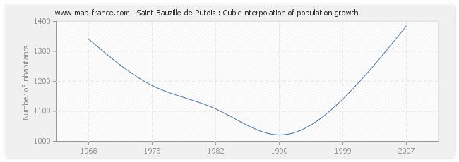 Saint-Bauzille-de-Putois : Cubic interpolation of population growth