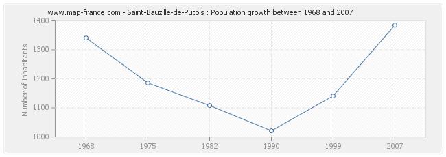 Population Saint-Bauzille-de-Putois
