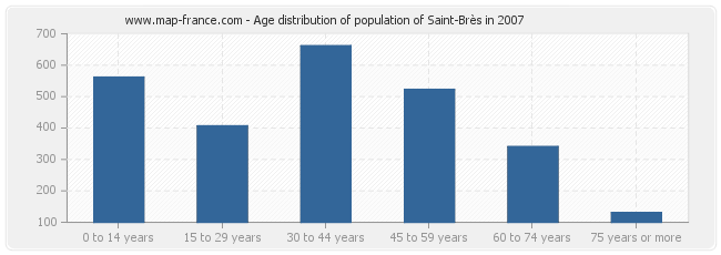Age distribution of population of Saint-Brès in 2007
