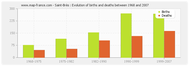 Saint-Brès : Evolution of births and deaths between 1968 and 2007