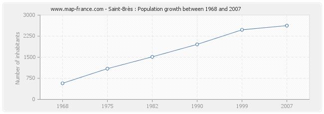 Population Saint-Brès