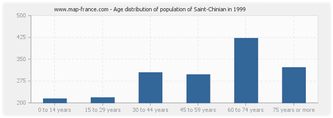 Age distribution of population of Saint-Chinian in 1999