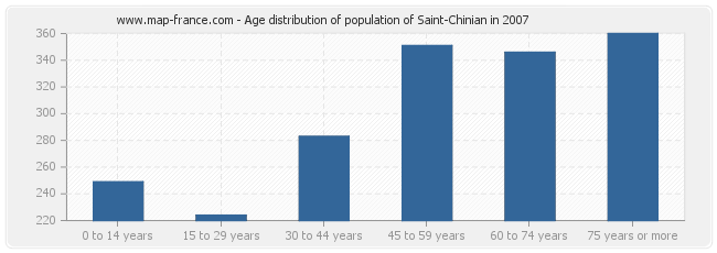 Age distribution of population of Saint-Chinian in 2007