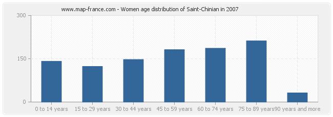 Women age distribution of Saint-Chinian in 2007