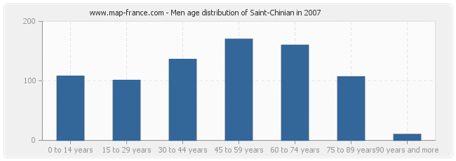 Men age distribution of Saint-Chinian in 2007