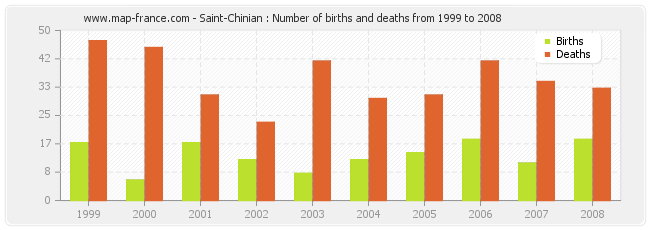 Saint-Chinian : Number of births and deaths from 1999 to 2008