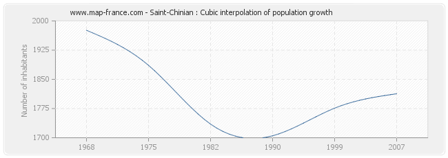 Saint-Chinian : Cubic interpolation of population growth