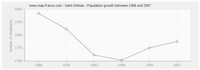 Population Saint-Chinian