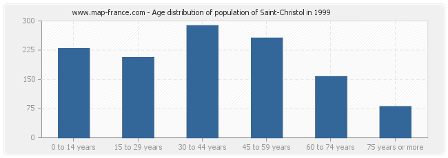 Age distribution of population of Saint-Christol in 1999