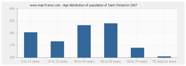 Age distribution of population of Saint-Christol in 2007