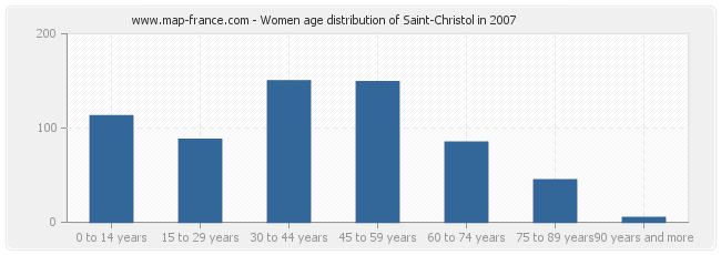 Women age distribution of Saint-Christol in 2007