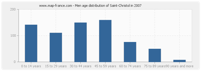 Men age distribution of Saint-Christol in 2007