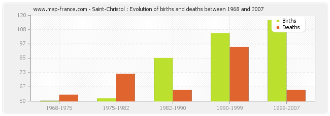 Saint-Christol : Evolution of births and deaths between 1968 and 2007