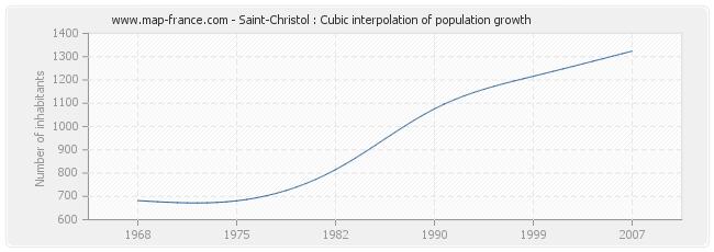 Saint-Christol : Cubic interpolation of population growth